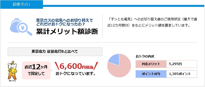 東京ガスの「電気料金診断」の結果、我が家の電気代は直近1年間で約6,600円おトクになっていました。