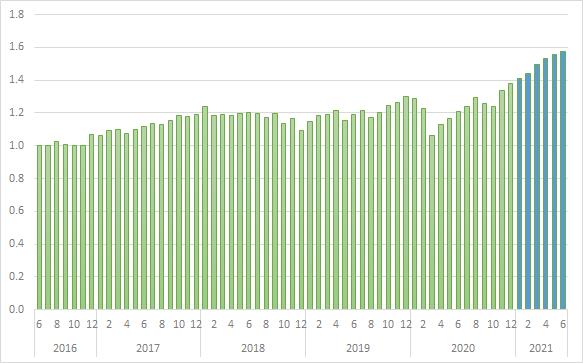 iDeCoの運用状況(2021年6月)