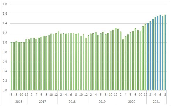 iDeCoの運用状況(2021年8月)
